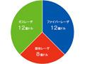 画像:ファイバーレーザ市場シェアが37%に拡大