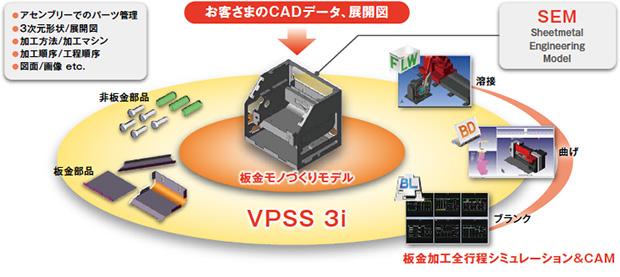 画像:曲げデータ全自動作成システムとHG-ATCによるスマートなモノづくり