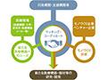 画像:医工連携によるMade in Japanの医療機器開発