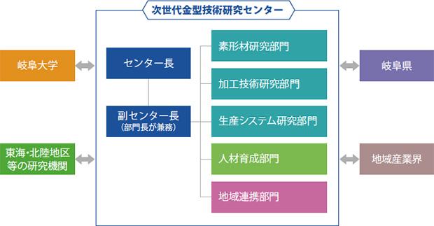 画像:スマート金型を用いたスマート生産システムの実用化へ