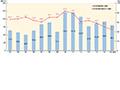 画像:緩やかに回復する台湾経済