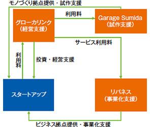 画像:浜野製作所、「Garage Sumida」をリニューアル