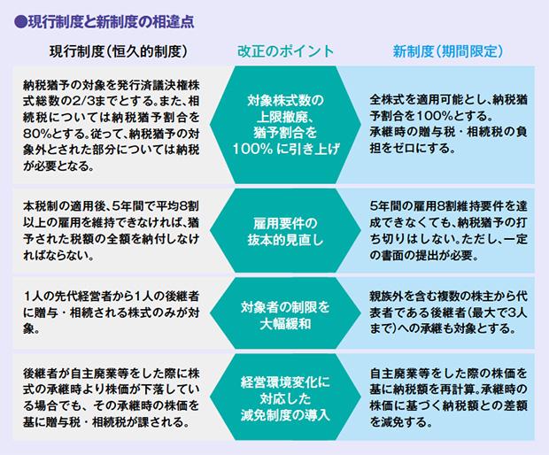 画像:平成30年度税制改正 事業承継税制