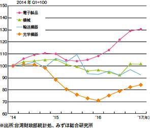 画像:2018年の台湾のGDP成長率は2.4%