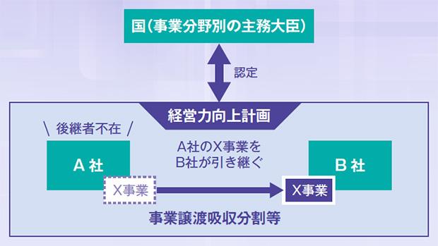 画像:親族外への事業承継(M&A)の支援策