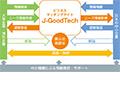 画像:中小企業と世界をつなぐ「J-GoodTech」