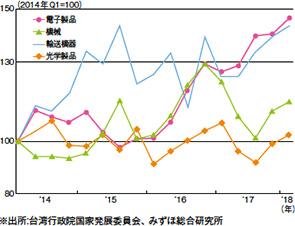 画像:「一例一休」で揺れた台湾板金業界