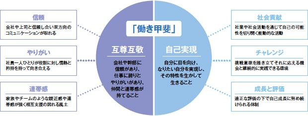 画像:「働き甲斐No.1企業」への挑戦