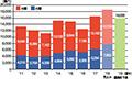 画像:世界経済の動向次第で景気は大きく変動