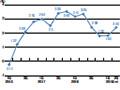 画像:低調ながらも成長が持続する台湾経済