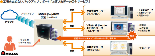 画像:BCPを支えるアマダのセキュリティサポート