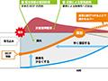 画像:BCPは「経営環境の変化に対応する取り組み」(前編)