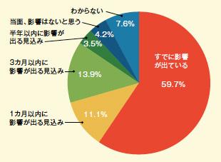 画像:85%の企業が「売上・受注減」と回答