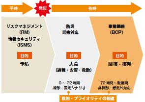 画像:BCPは「経営環境の変化に対応する取り組み」(後編)