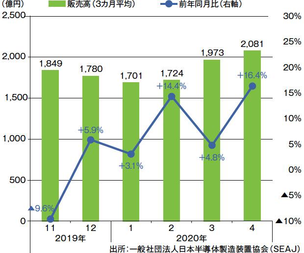 画像:板金製品市場は4-6月期を底に回復のきざしも