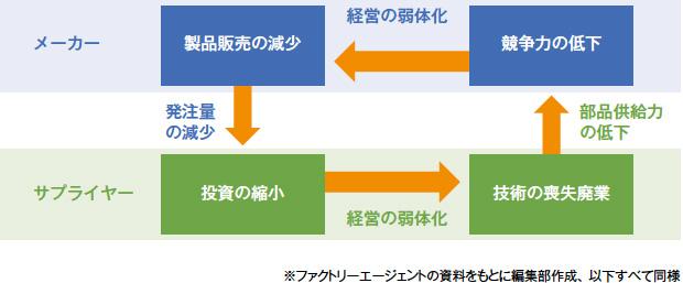 画像:ジェイテクト子会社が展開する受発注マッチングサービス