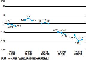 業況判断DIの推移 2019年12月・2020年3月・6月・9月調査・12月(予想)※