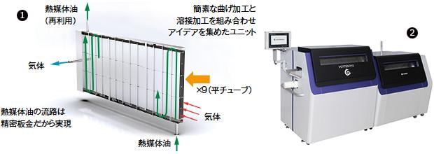 ①同社の提案事例(脱水素装置)。曲げ加工では長さ600㎜でレンジ0.05㎜の通り精度、ファイバーレーザによる気密溶接、アルミ材によりステンレス材の約1/3の重量を実現した/②2月5日にデザインを一新して発売した工業用部品洗浄機の自社ブランド製品「VORTENRYU」